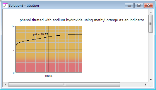 BATE pH calculator - acid base titration curve - phenol titration curve